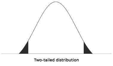 two-tailed T-table